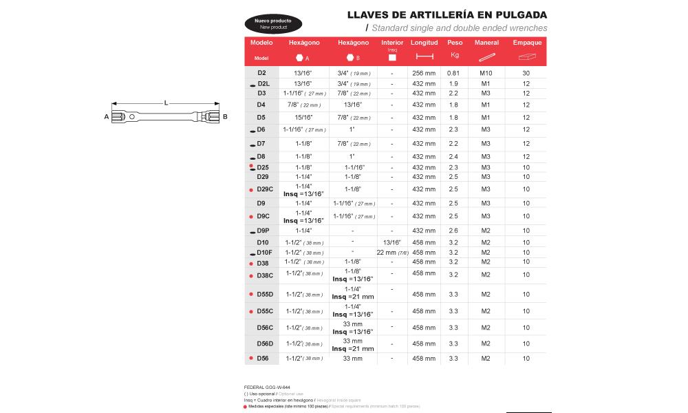 LLAVES DE ARTILLERÍA EN PULGADA – CENTURY